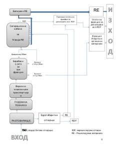 Еко Феникс - Центръ за управление на отпадъците, Структурна схема