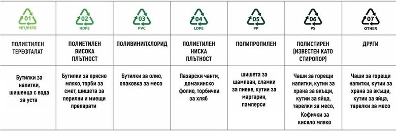 Кодът и абревиатурата обозначават типа пластмаса, от която е изработен въпросният контейнер, a трите стрелки показват, че материалът може да се рециклира.