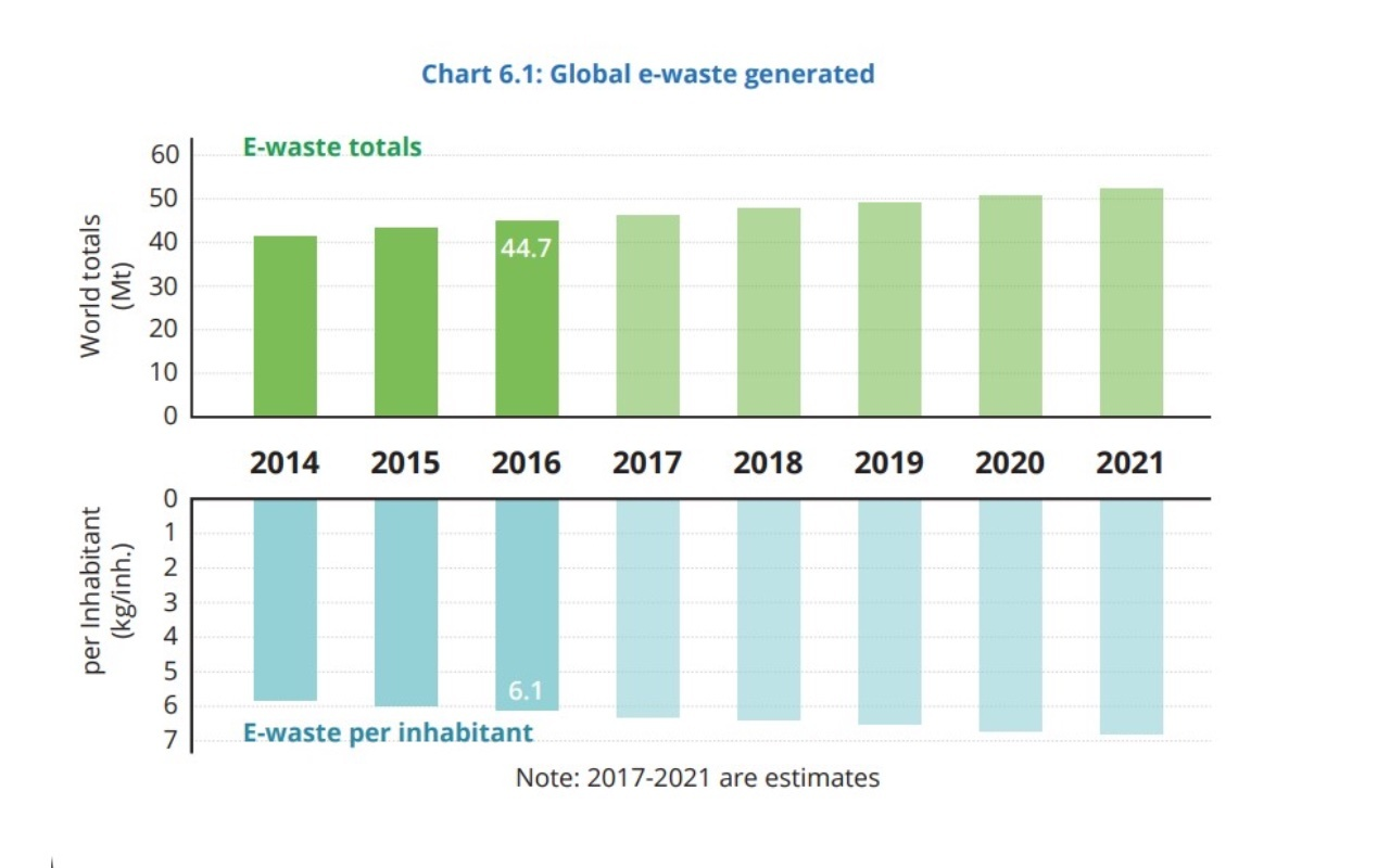 Какво количество електронни отпадъци се генерира в световен мащаб?